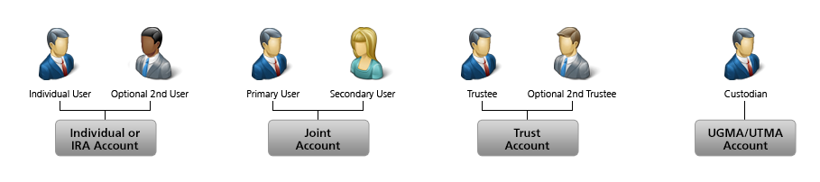 Application Accounts Types