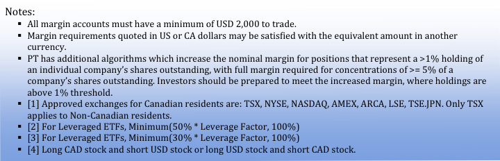 Notes Canadian Margin